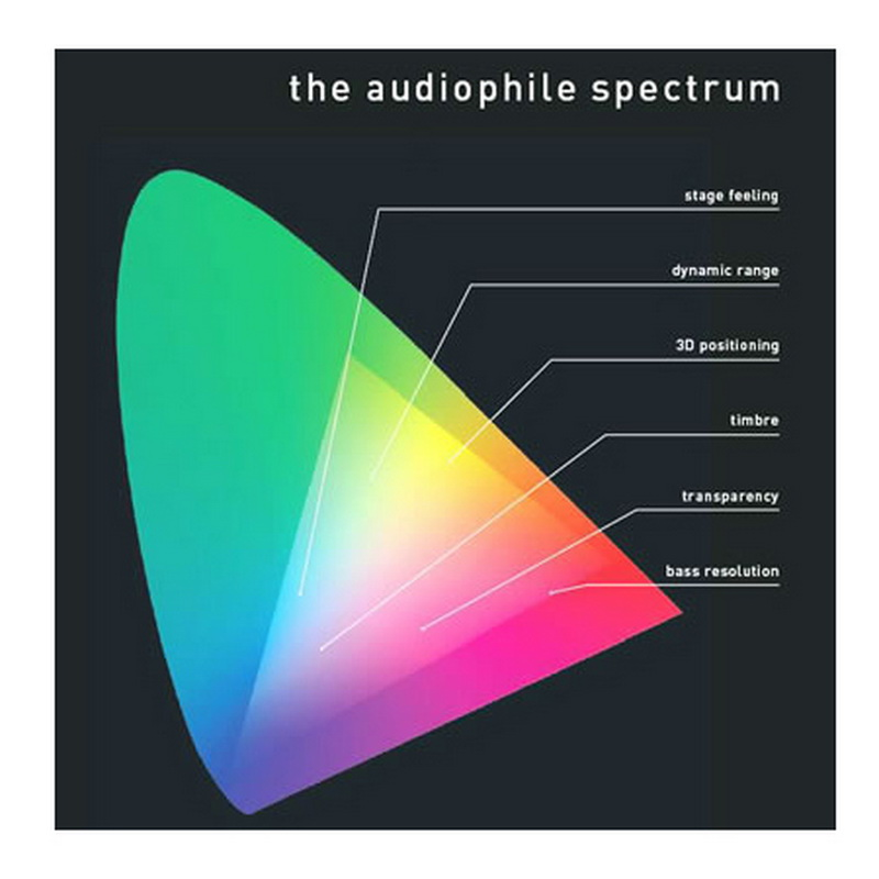 Audiophile Spectrum Vinyl Lp